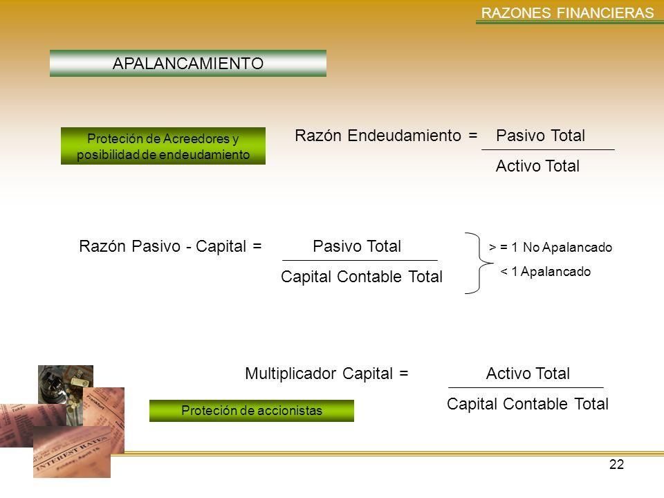 22 RAZONES FINANCIERAS APALANCAMIENTO Razón Endeudamiento = Pasivo Total Activo Total Razón Pasivo - Capital = Pasivo Total Capital Contable Total Mul