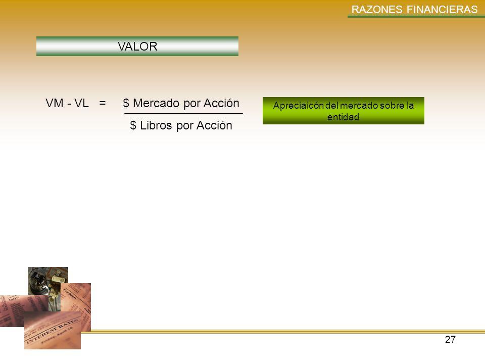 27 RAZONES FINANCIERAS VALOR VM - VL = $ Mercado por Acción $ Libros por Acción Apreciaicón del mercado sobre la entidad