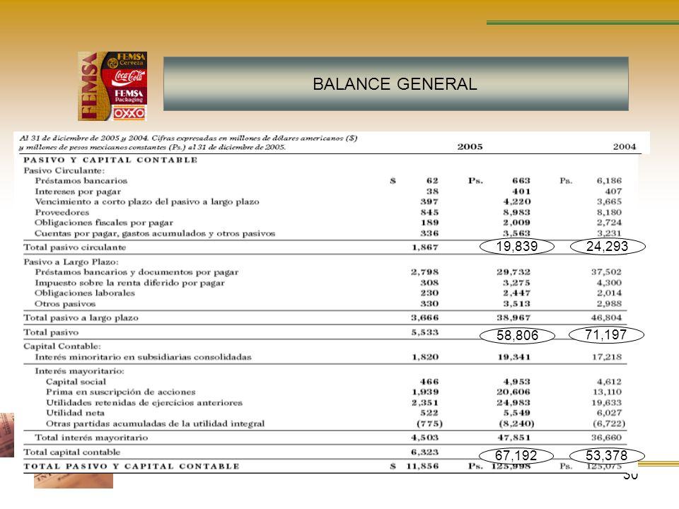 30 BALANCE GENERAL 71,197 58,806 53,37867,192 19,83924,293