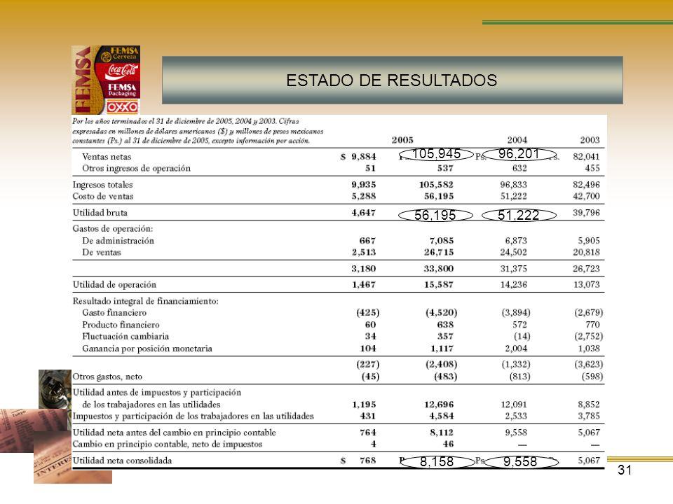 31 ESTADO DE RESULTADOS 9,5588,158 51,22256,195 96,201105,945