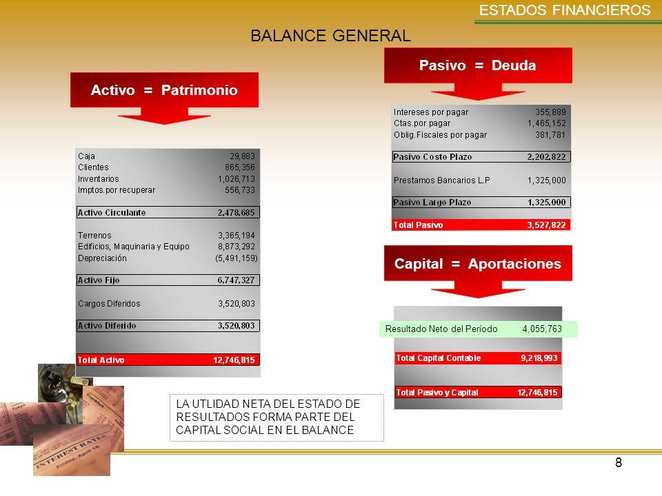 8 ESTADOS FINANCIEROS BALANCE GENERAL LA UTLIDAD NETA DEL ESTADO DE RESULTADOS FORMA PARTE DEL CAPITAL SOCIAL EN EL BALANCE Activo = Patrimonio Pasivo