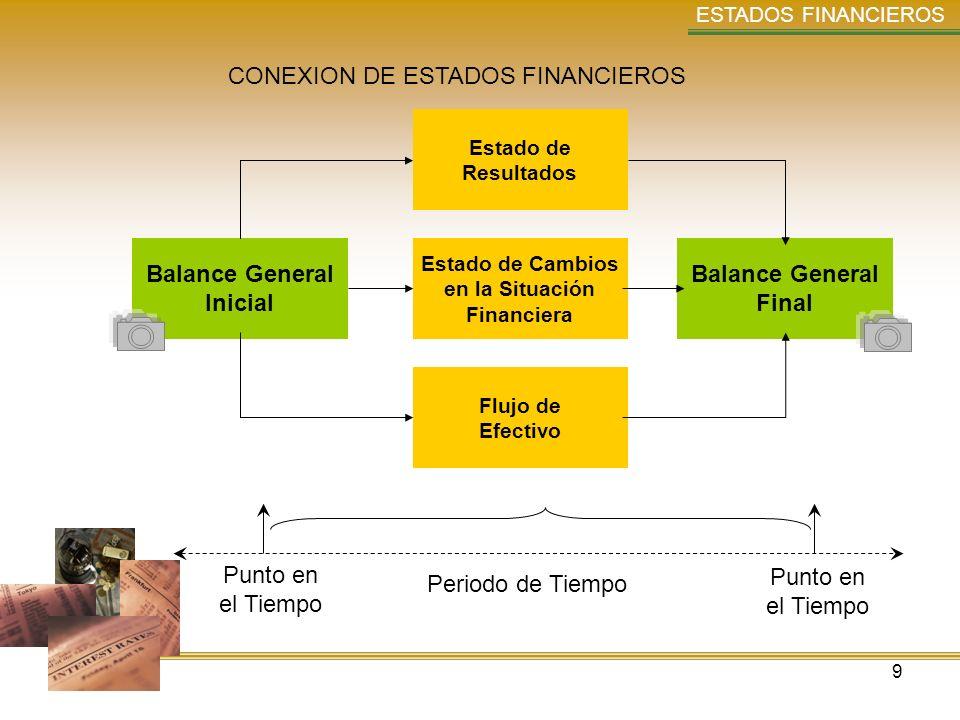 9 ESTADOS FINANCIEROS Punto en el Tiempo Punto en el Tiempo Periodo de Tiempo Balance General Inicial Balance General Final Estado de Resultados Estad