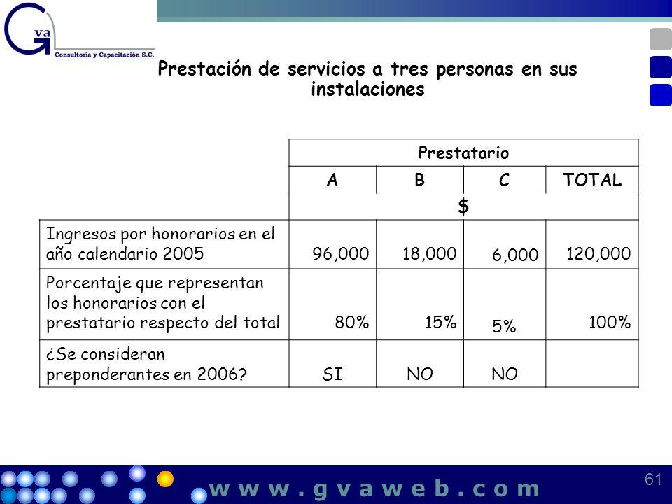 Prestación de servicios a tres personas en sus instalaciones Prestatario ABCTOTAL $ Ingresos por honorarios en el año calendario 200596,00018,000 6,00