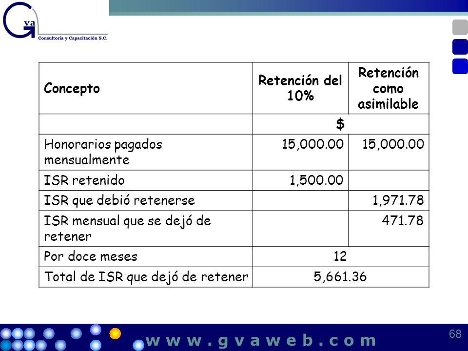 Concepto Retención del 10% Retención como asimilable $ Honorarios pagados mensualmente 15,000.00 ISR retenido1,500.00 ISR que debió retenerse1,971.78