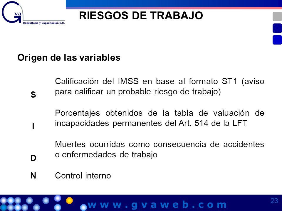 RIESGOS DE TRABAJO Origen de las variables S Calificación del IMSS en base al formato ST1 (aviso para calificar un probable riesgo de trabajo) I Porce