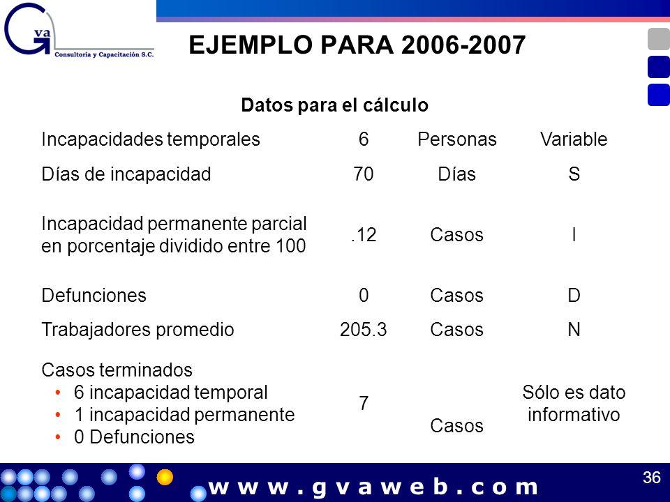 EJEMPLO PARA 2006-2007 Datos para el cálculo Incapacidades temporales6PersonasVariable Días de incapacidad70DíasS Incapacidad permanente parcial en po