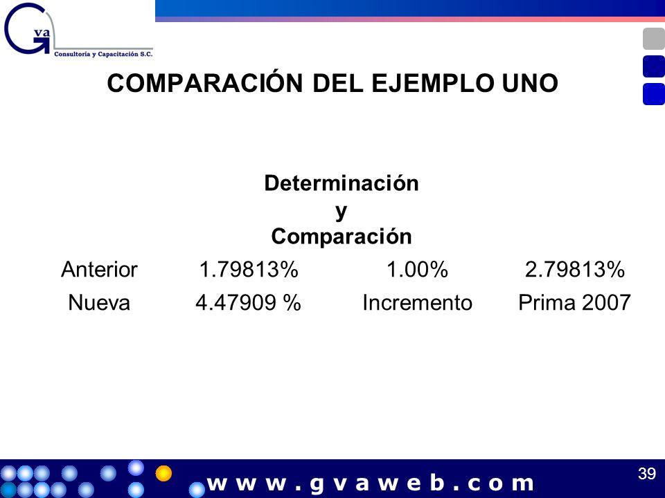 COMPARACIÓN DEL EJEMPLO UNO Determinación y Comparación Anterior1.79813%1.00%2.79813% Nueva4.47909 %IncrementoPrima 2007 39 w w w. g v a w e b. c o m