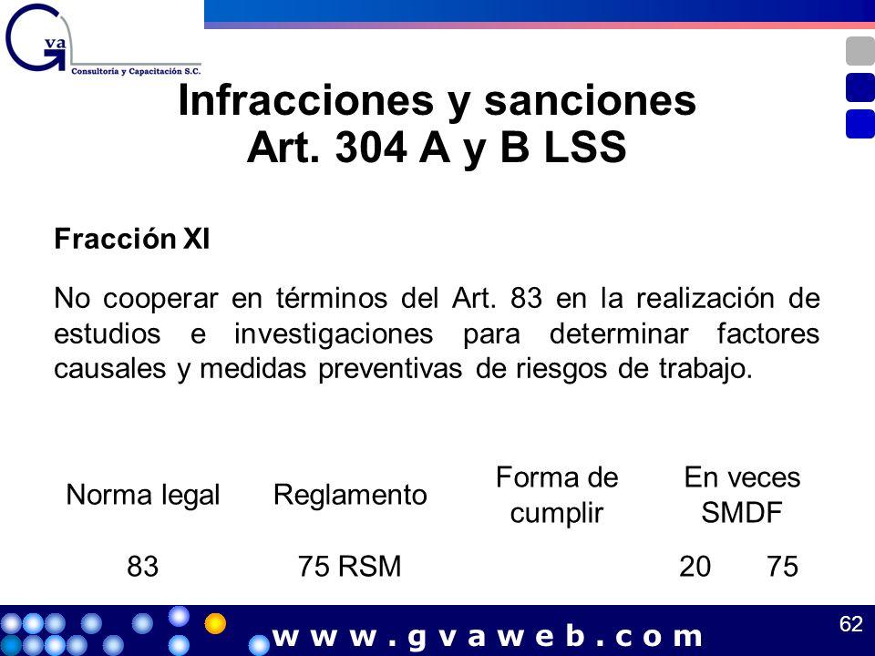 Infracciones y sanciones Art. 304 A y B LSS Fracción XI No cooperar en términos del Art. 83 en la realización de estudios e investigaciones para deter