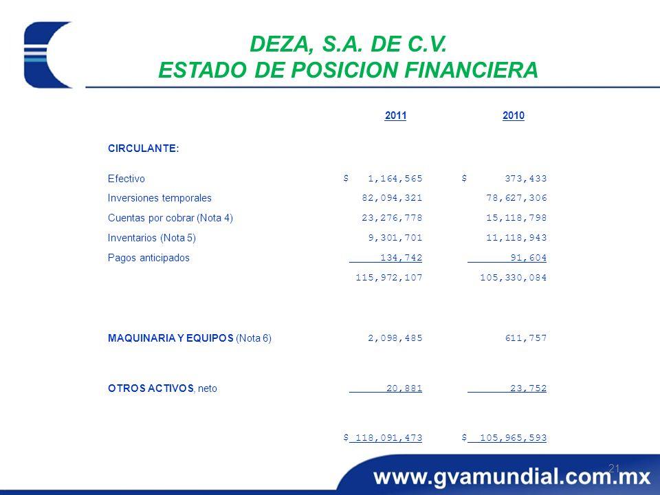21 DEZA, S.A. DE C.V. ESTADO DE POSICION FINANCIERA $ 105,965,593$ 118,091,473 23,752 20,881 OTROS ACTIVOS, neto 611,757 2,098,485 MAQUINARIA Y EQUIPO