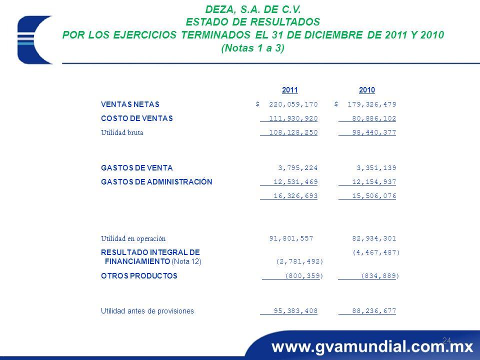 24 DEZA, S.A. DE C.V. ESTADO DE RESULTADOS POR LOS EJERCICIOS TERMINADOS EL 31 DE DICIEMBRE DE 2011 Y 2010 (Notas 1 a 3) 88,236,677 95,383,408 Utilida