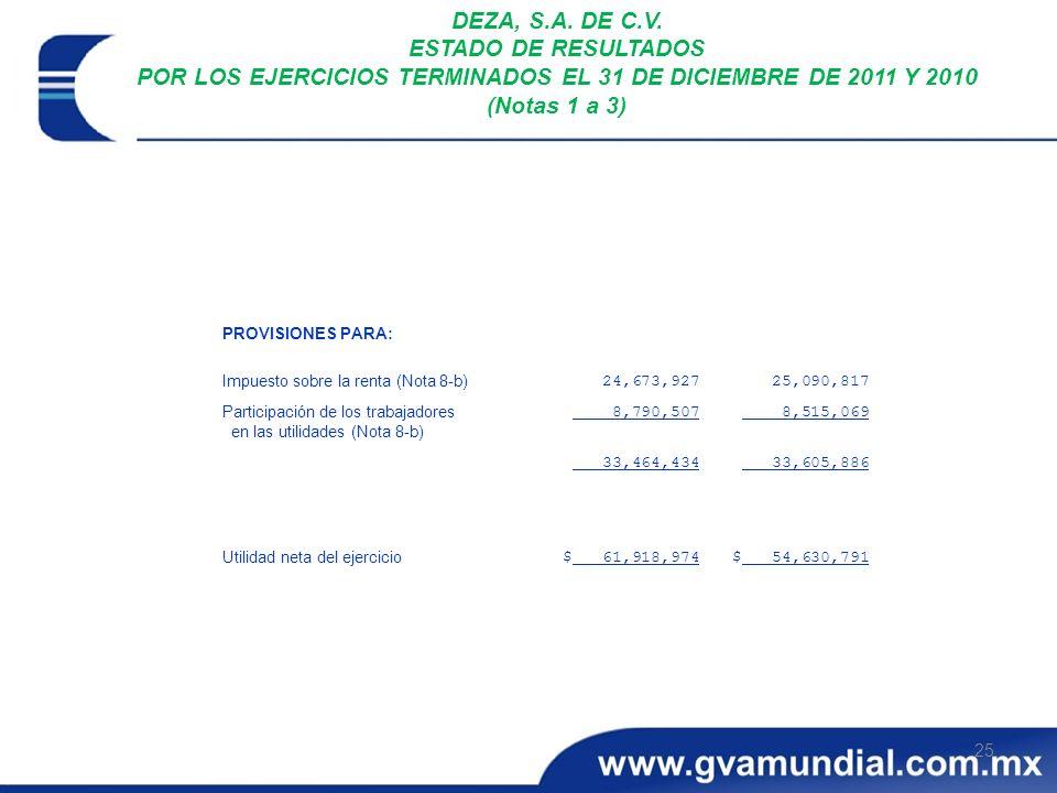 25 DEZA, S.A. DE C.V. ESTADO DE RESULTADOS POR LOS EJERCICIOS TERMINADOS EL 31 DE DICIEMBRE DE 2011 Y 2010 (Notas 1 a 3) $ 54,630,791$ 61,918,974 Util