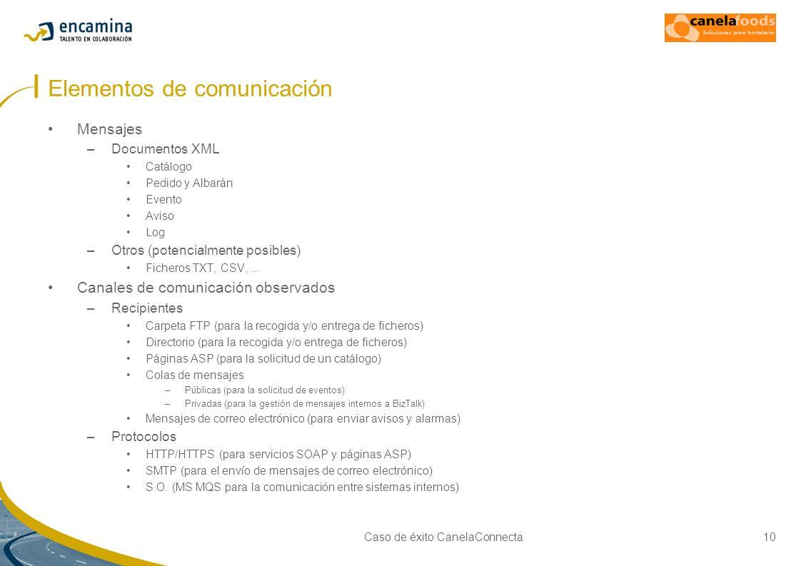 Caso de éxito CanelaConnecta10 Elementos de comunicación Mensajes –Documentos XML Catálogo Pedido y Albarán Evento Aviso Log –Otros (potencialmente po