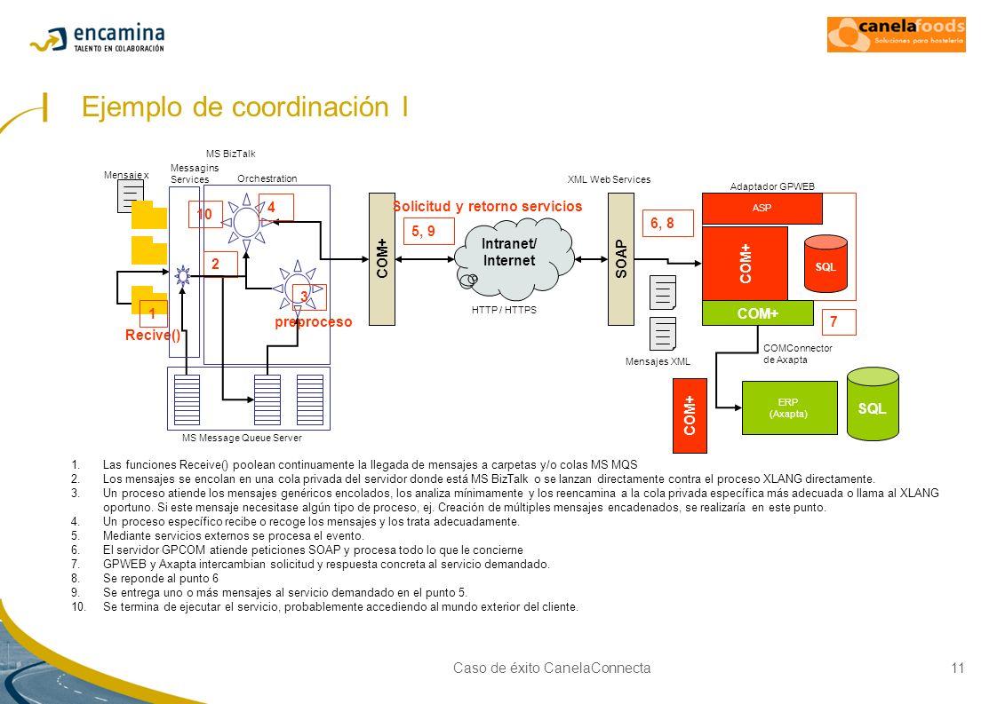 Caso de éxito CanelaConnecta11 Ejemplo de coordinación I ERP (Axapta) SQL Orchestration Adaptador GPWEB SQL ASP Intranet/ Internet COM+SOAP COM+ COMCo