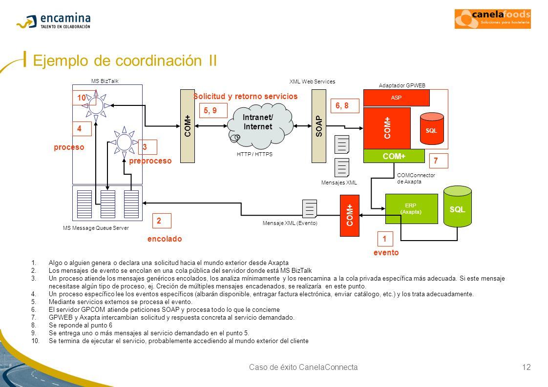 Caso de éxito CanelaConnecta12 Ejemplo de coordinación II ERP (Axapta) SQL MS BizTalk Adaptador GPWEB SQL ASP Intranet/ Internet COM+SOAP COM+ COMConn