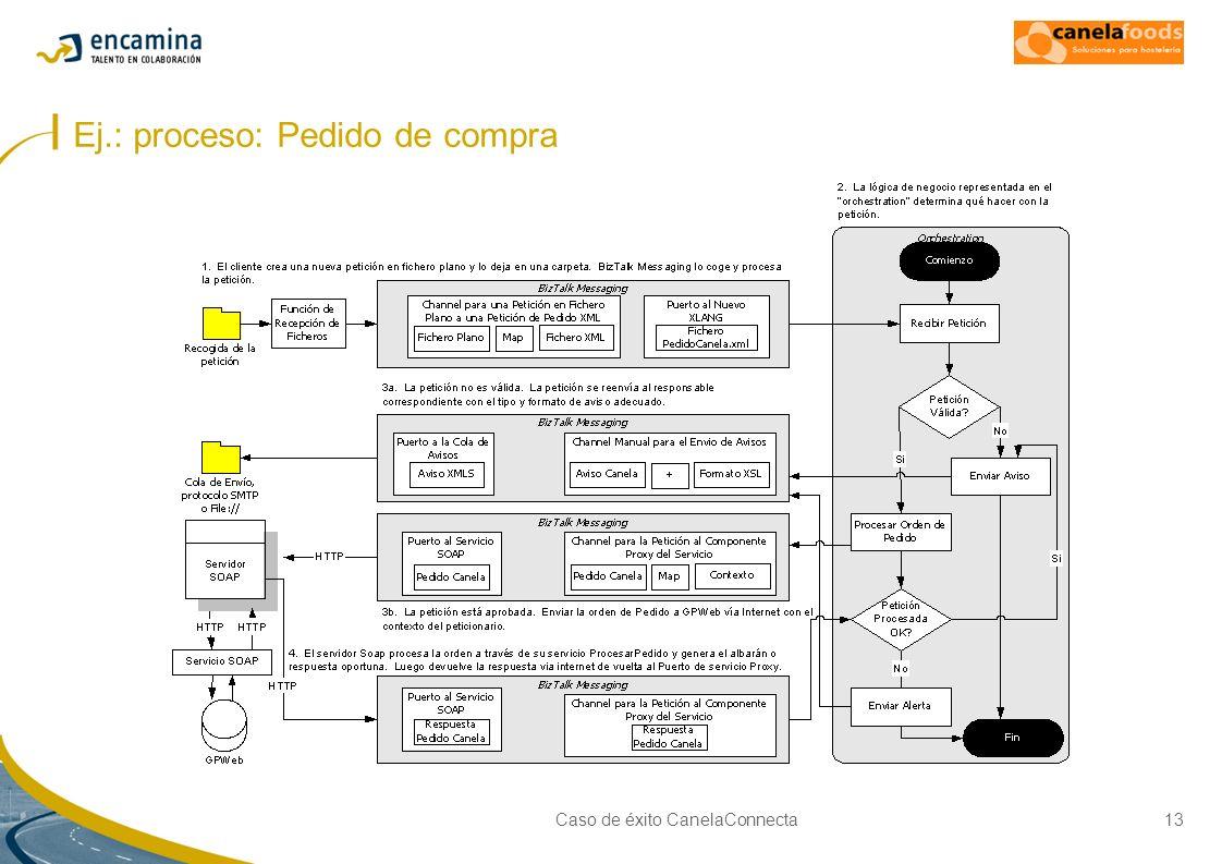 Caso de éxito CanelaConnecta13 Ej.: proceso: Pedido de compra