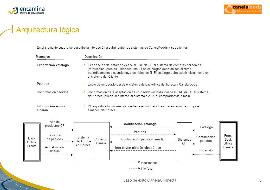Caso de éxito CanelaConnecta6 Arquitectura lógica DescripciónMensajes Pedidos Envío de un pedido desde el sistema de backoffice del horeca a Canelafoo