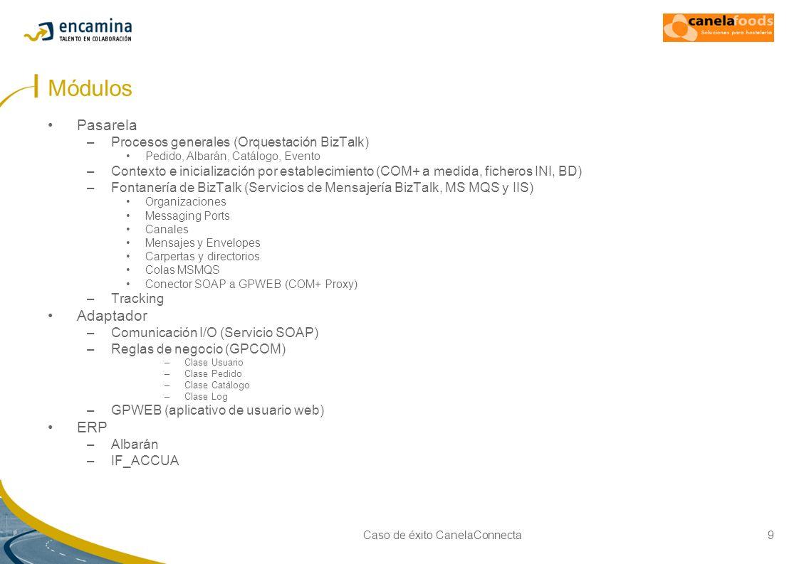 Caso de éxito CanelaConnecta10 Elementos de comunicación Mensajes –Documentos XML Catálogo Pedido y Albarán Evento Aviso Log –Otros (potencialmente posibles) Ficheros TXT, CSV,...