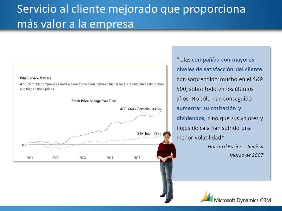 Servicio al cliente mejorado que proporciona más valor a la empresa …las compañías con mayores niveles de satisfacción del cliente han sorprendido muc