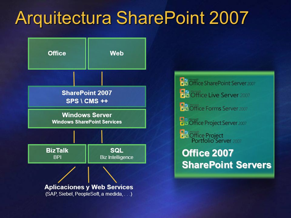 Arquitectura SharePoint 2007 Aplicaciones y Web Services (SAP, Siebel, PeopleSoft, a medida,...) SharePoint 2007 SPS \ CMS ++ Windows Server Windows SharePoint Services SQL Biz Intelligence BizTalk BPI OfficeWeb Office 2007 SharePoint Servers