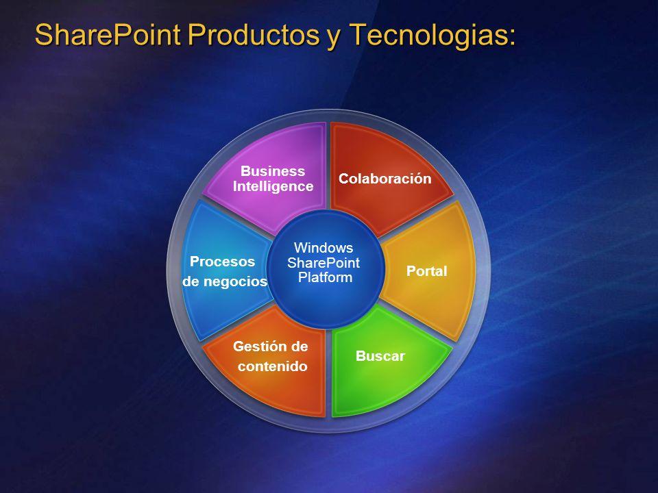 SharePoint Productos y Tecnologias: Windows SharePoint Platform Gestión de contenido Buscar Procesos de negocios Portal Business Intelligence Colaboración