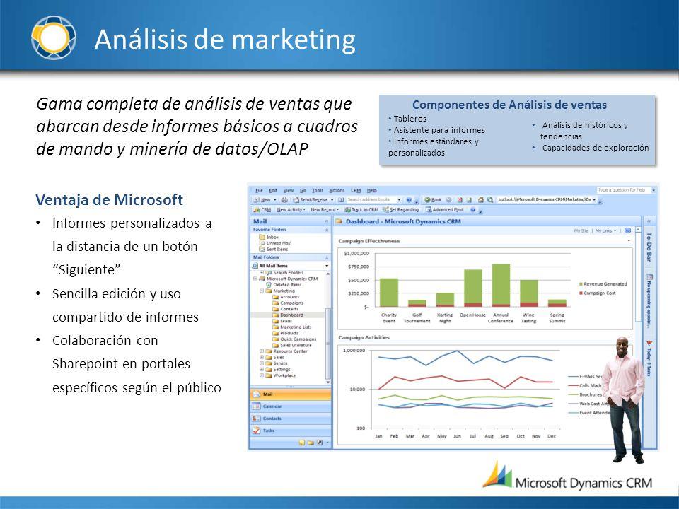 Análisis de marketing Gama completa de análisis de ventas que abarcan desde informes básicos a cuadros de mando y minería de datos/OLAP Ventaja de Mic