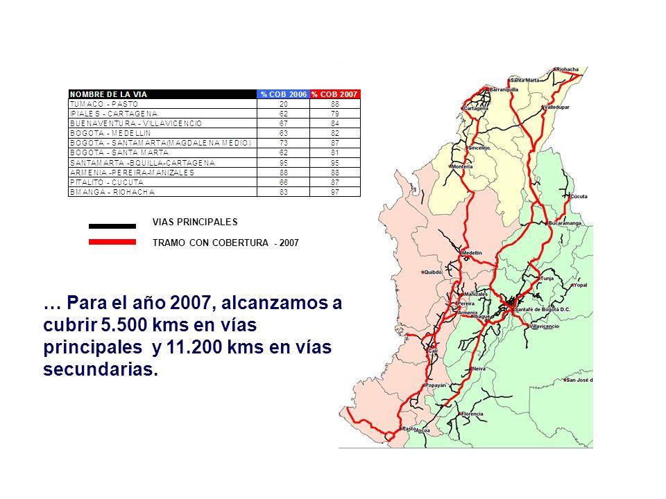 VIAS PRINCIPALES TRAMO CON COBERTURA - 2007 … Para el año 2007, alcanzamos a cubrir 5.500 kms en vías principales y 11.200 kms en vías secundarias.