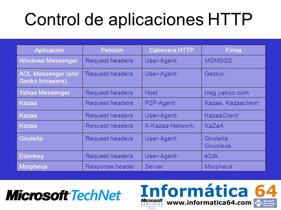 Control de aplicaciones HTTP Aplicación PeticiónCabecera HTTPFirma Windows MessengerRequest headersUser-Agent:MSMSGS AOL Messenger (and Gecko browsers