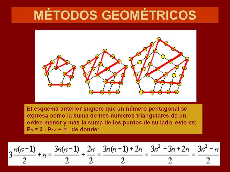 MÉTODOS GEOMÉTRICOS El esquema anterior sugiere que un número pentagonal se expresa como la suma de tres números triangulares de un orden menor y más la suma de los puntos de su lado, esto es: P n = 3 · P n-1 + n, de donde: