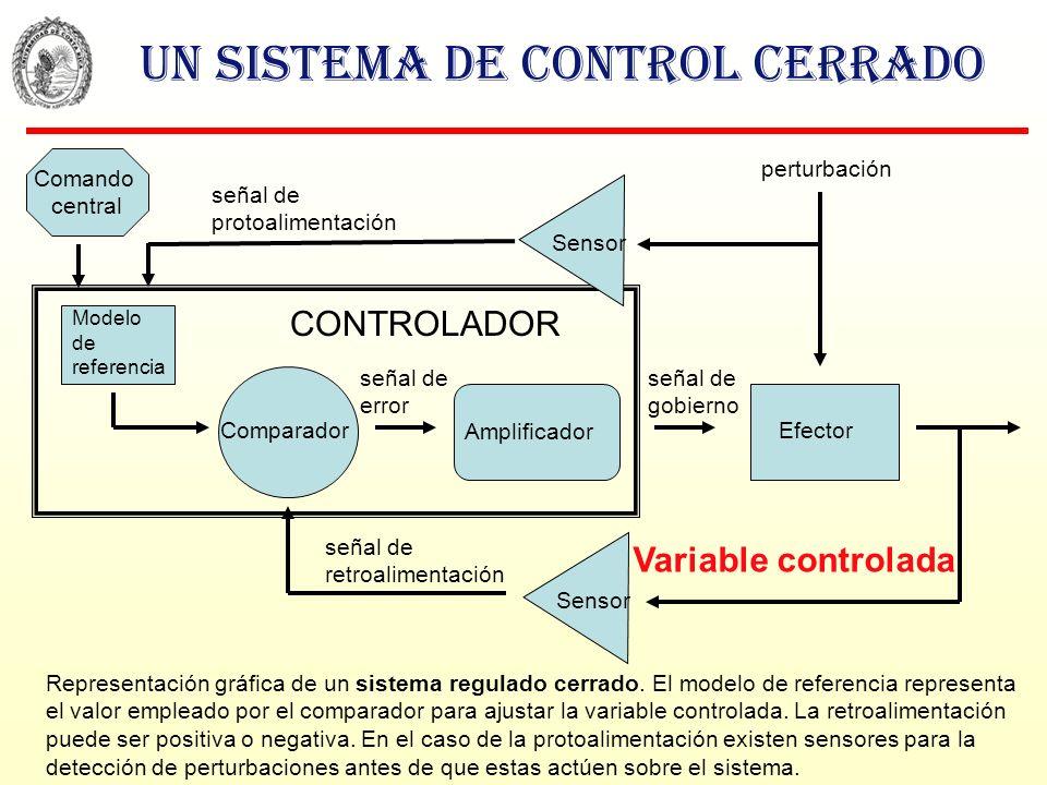 Un sistema de control cerrado Representación gráfica de un sistema regulado cerrado. El modelo de referencia representa el valor empleado por el compa