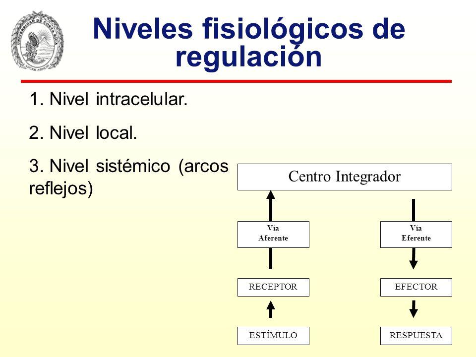 Niveles fisiológicos de regulación 1. Nivel intracelular. 2. Nivel local. 3. Nivel sistémico (arcos reflejos) Centro Integrador Vía Aferente Vía Efere