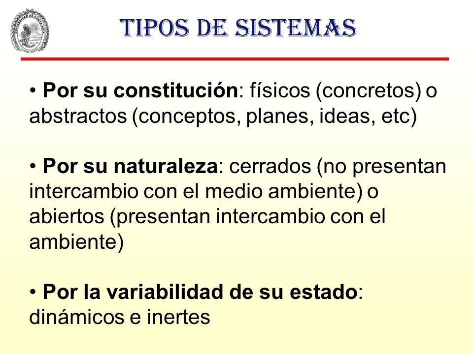 Tipos de sistemas Por su constitución: físicos (concretos) o abstractos (conceptos, planes, ideas, etc) Por su naturaleza: cerrados (no presentan inte