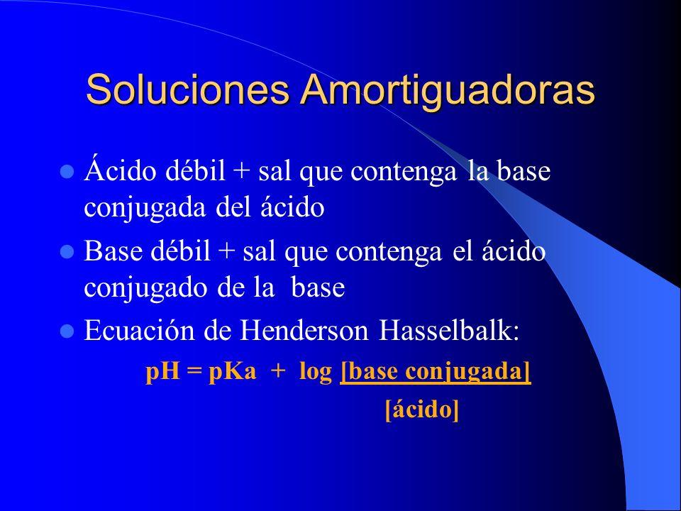 Soluciones Amortiguadoras Ácido débil + sal que contenga la base conjugada del ácido Base débil + sal que contenga el ácido conjugado de la base Ecuac
