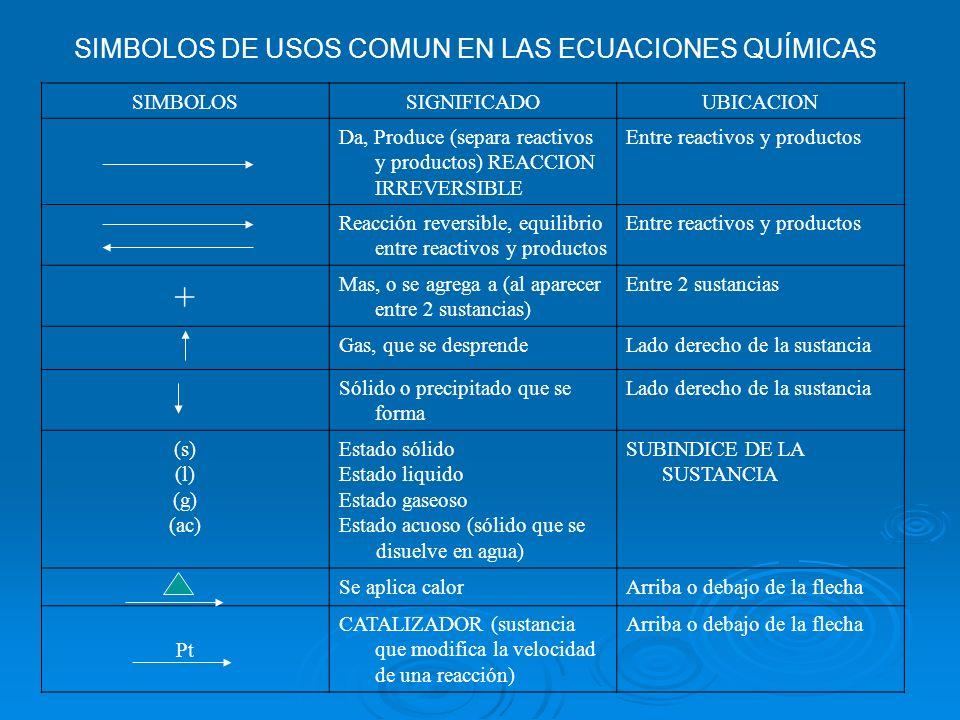 SIMBOLOS DE USOS COMUN EN LAS ECUACIONES QUÍMICAS SIMBOLOSSIGNIFICADOUBICACION Da, Produce (separa reactivos y productos) REACCION IRREVERSIBLE Entre