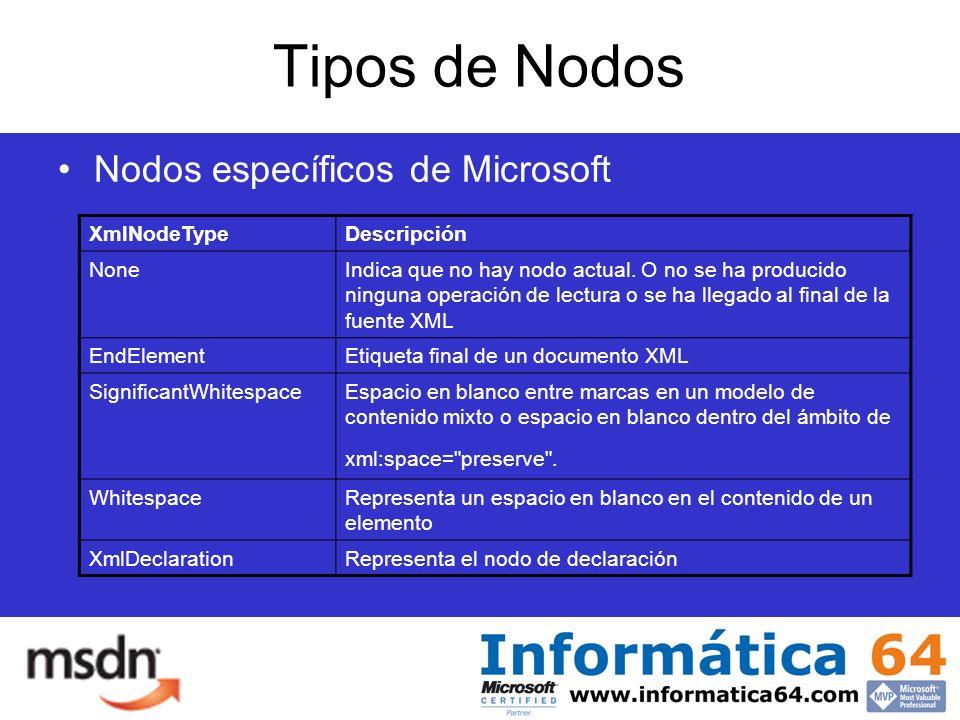 Tipos de Nodos Nodos específicos de Microsoft XmlNodeTypeDescripción NoneIndica que no hay nodo actual.