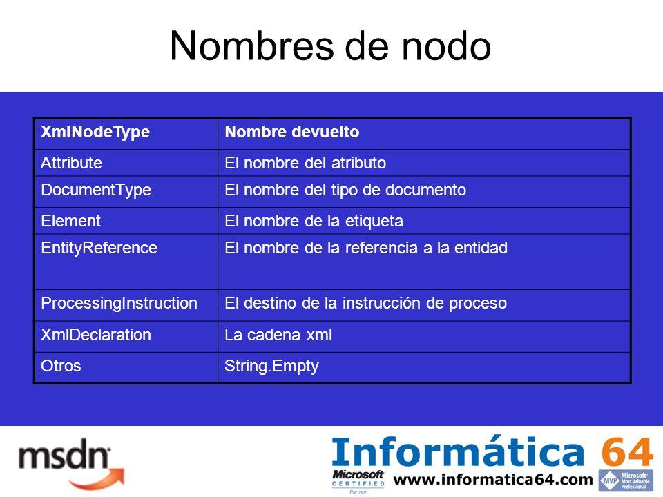 Nombres de nodo XmlNodeTypeNombre devuelto AttributeEl nombre del atributo DocumentTypeEl nombre del tipo de documento ElementEl nombre de la etiqueta EntityReferenceEl nombre de la referencia a la entidad ProcessingInstructionEl destino de la instrucción de proceso XmlDeclarationLa cadena xml OtrosString.Empty