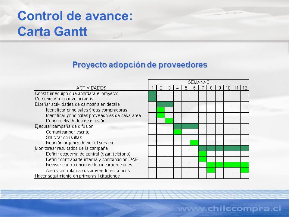 Control de avance: Carta Gantt Proyecto adopción de proveedores