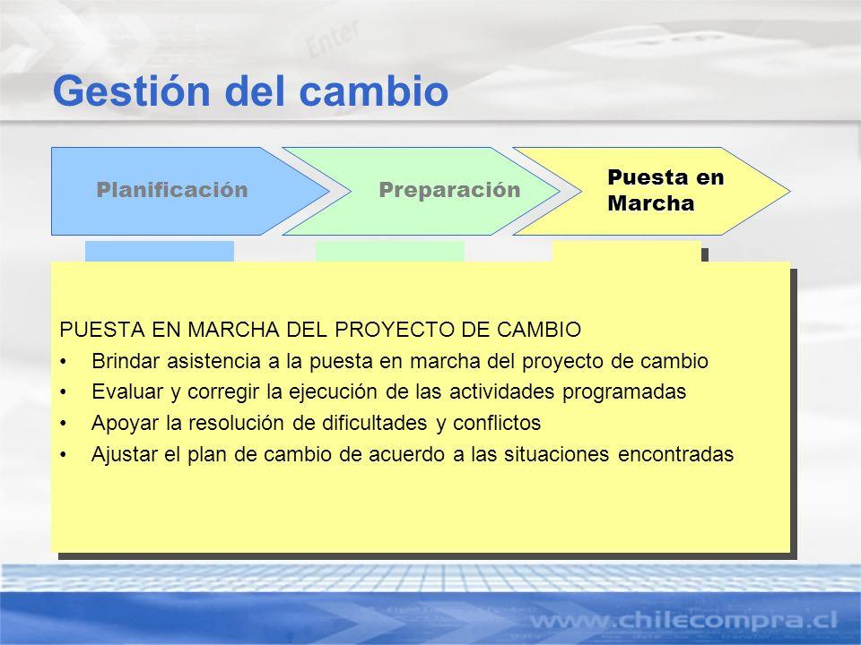 Gestión del cambio Planificación Preparación Puesta en Marcha PUESTA EN MARCHA DEL PROYECTO DE CAMBIO Brindar asistencia a la puesta en marcha del pro