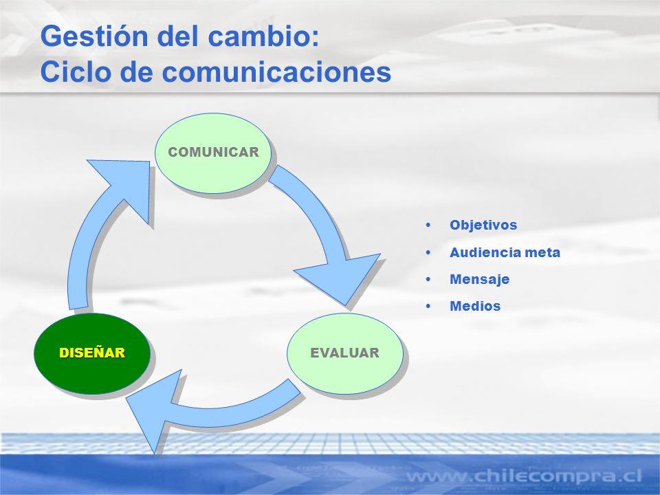 Gestión del cambio: Ciclo de comunicaciones Objetivos Audiencia meta Mensaje Medios COMUNICAR EVALUAR DISEÑARDISEÑAR