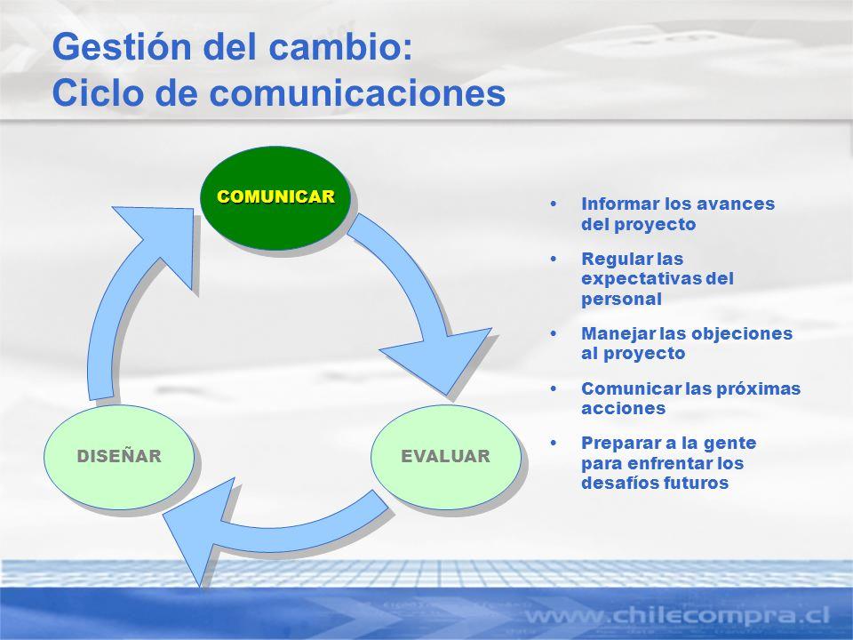 Gestión del cambio: Ciclo de comunicaciones Informar los avances del proyecto Regular las expectativas del personal Manejar las objeciones al proyecto