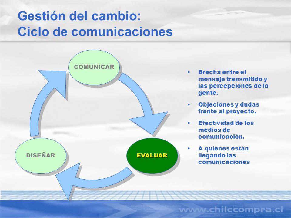 Gestión del cambio: Ciclo de comunicaciones Brecha entre el mensaje transmitido y las percepciones de la gente. Objeciones y dudas frente al proyecto.