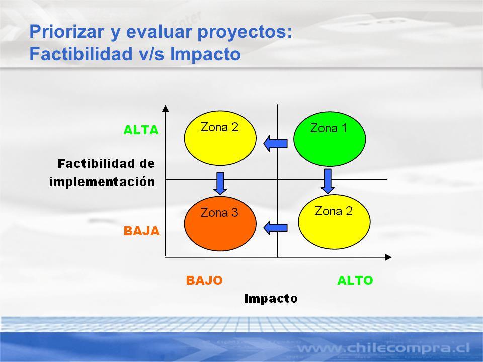 Priorizar y evaluar proyectos: Factibilidad v/s Impacto