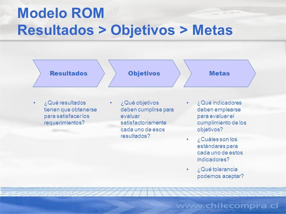 Modelo ROM Resultados > Objetivos > Metas ResultadosObjetivosMetas ¿Qué resultados tienen que obtenerse para satisfacer los requerimientos? ¿Qué objet
