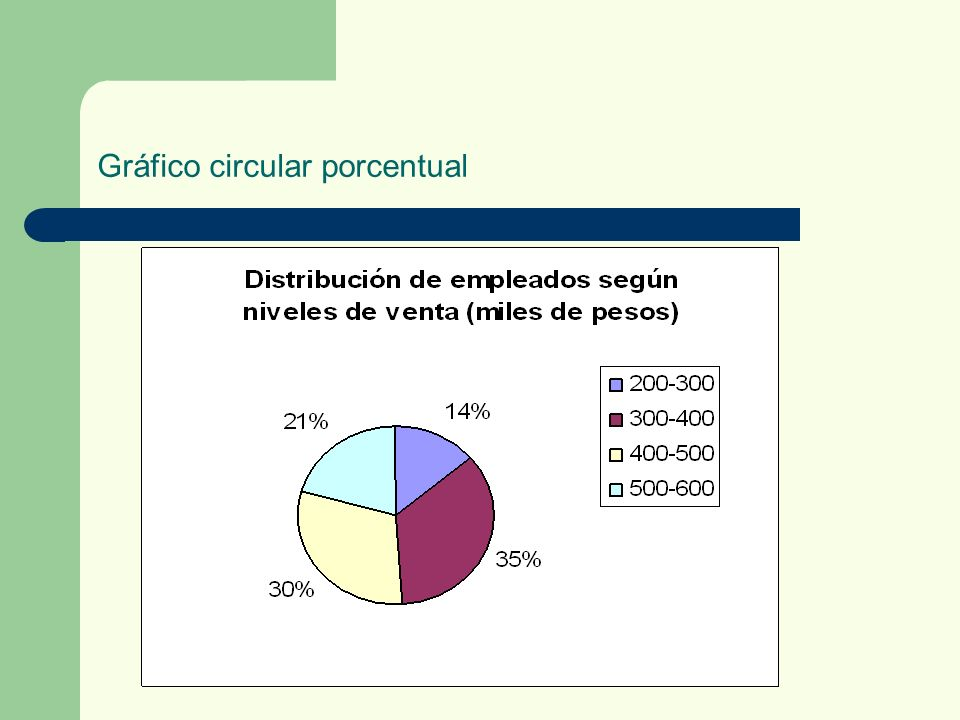 Gráfico circular porcentual