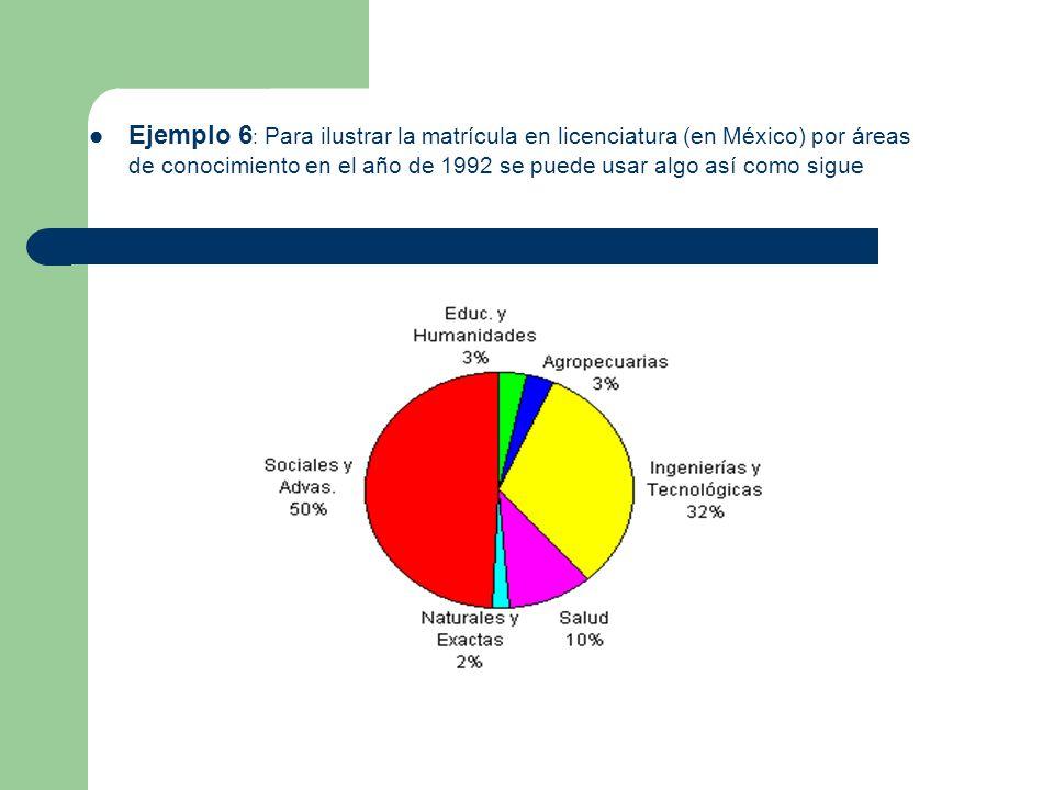Ejemplo 6 : Para ilustrar la matrícula en licenciatura (en México) por áreas de conocimiento en el año de 1992 se puede usar algo así como sigue