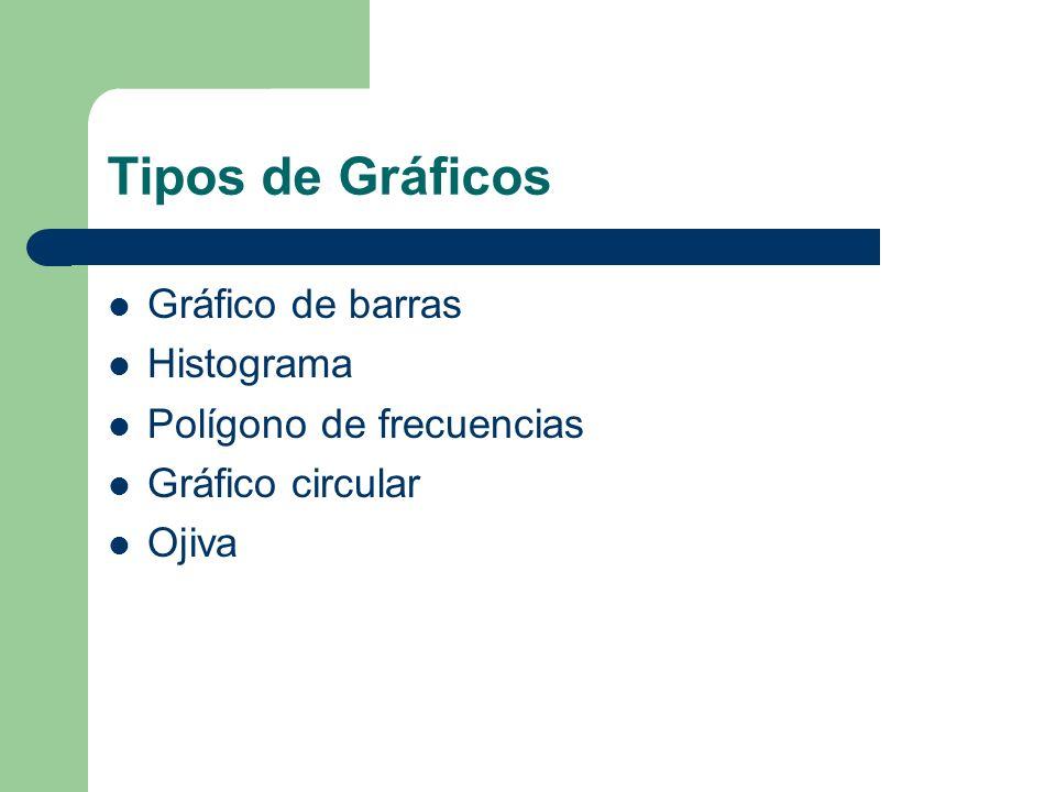 Tipos de Gráficos Gráfico de barras Histograma Polígono de frecuencias Gráfico circular Ojiva