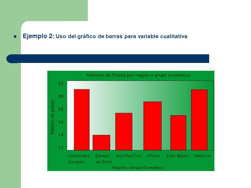 Ejemplo 2 : Uso del gráfico de barras para variable cualitativa