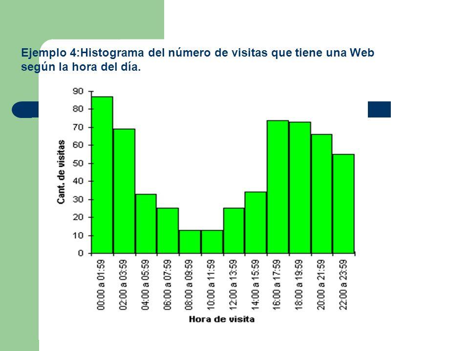 Ejemplo 4:Histograma del número de visitas que tiene una Web según la hora del día.