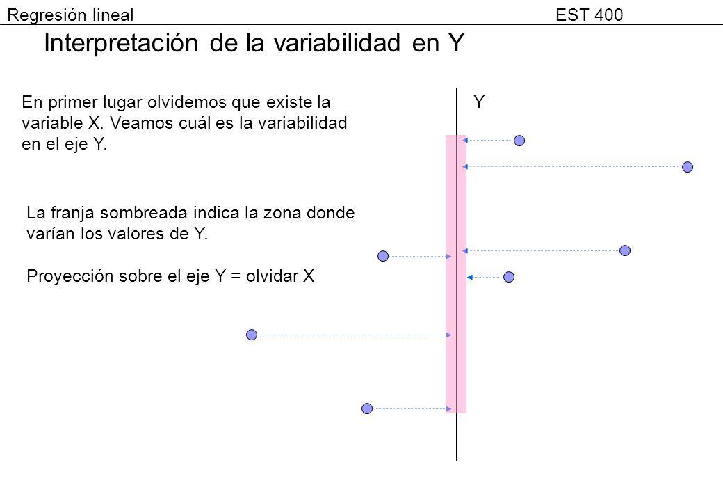 Interpretación de la variabilidad en Y Y En primer lugar olvidemos que existe la variable X. Veamos cuál es la variabilidad en el eje Y. La franja som