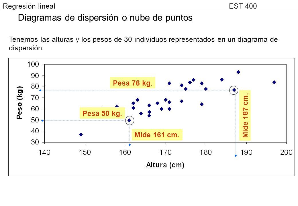 Diagramas de dispersión o nube de puntos Mide 187 cm. Mide 161 cm. Pesa 76 kg. Pesa 50 kg. Tenemos las alturas y los pesos de 30 individuos representa