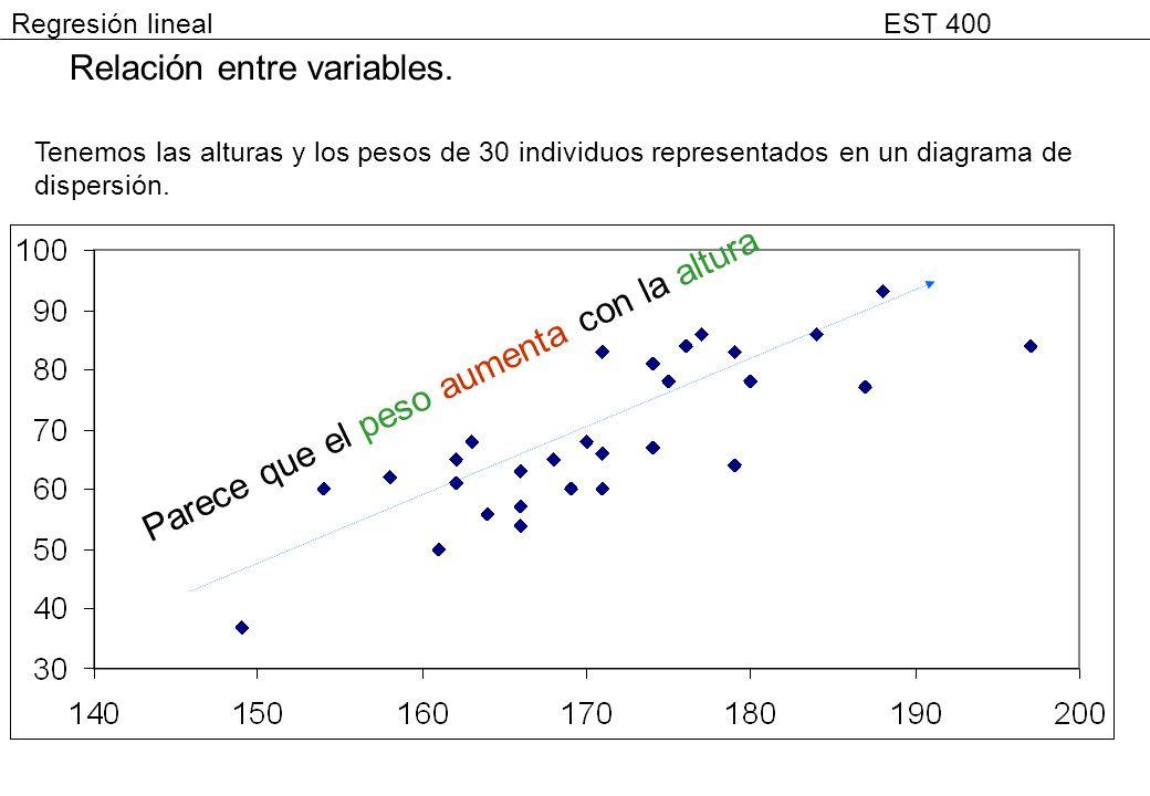 Relación entre variables. Tenemos las alturas y los pesos de 30 individuos representados en un diagrama de dispersión. Parece que el peso aumenta con
